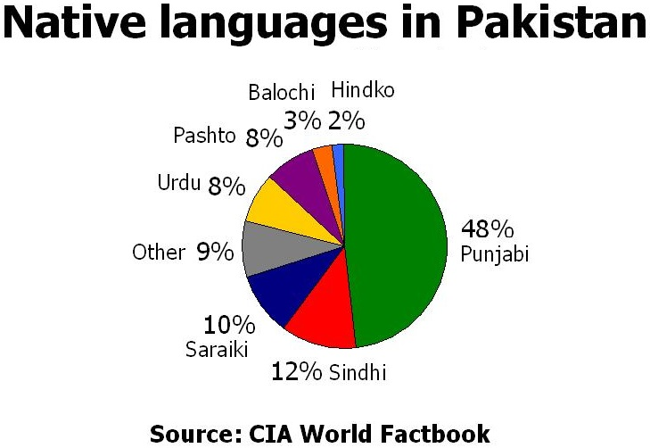 Native_languages_in_Pakistan